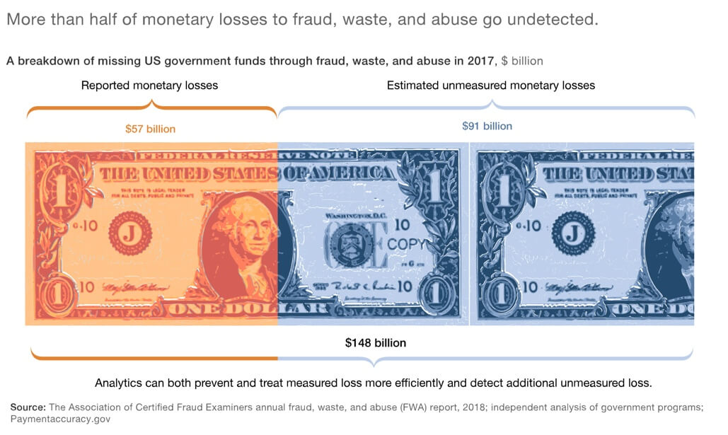 Report from McKinsey re: Fraud-related losses